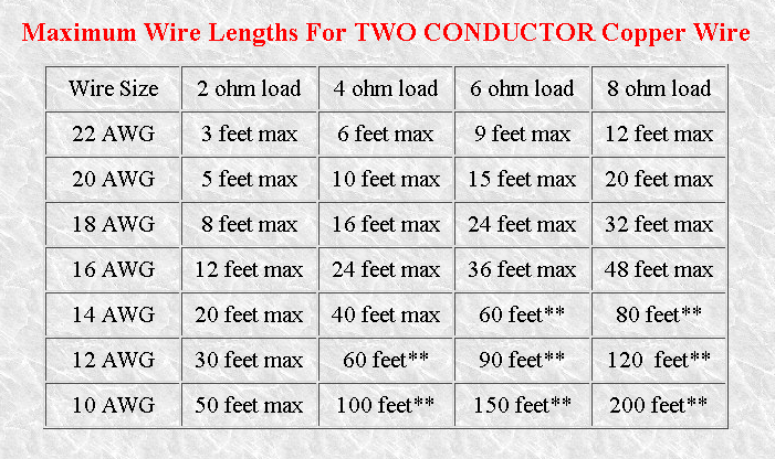 Speaker wire gauge vs length wire center speaker wire gauge banana plugs blu ray forum rh forum blu ray com speaker wire gauge chart speaker wire gauge and length keyboard keysfo